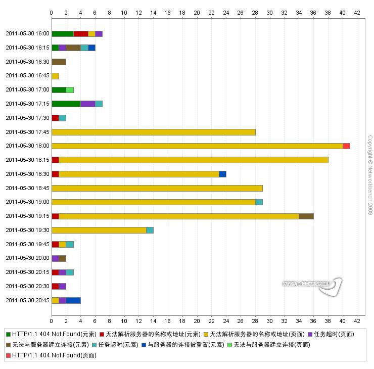 腾讯网错误类型时段统计