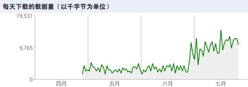 Googlebot每天下载的数据量