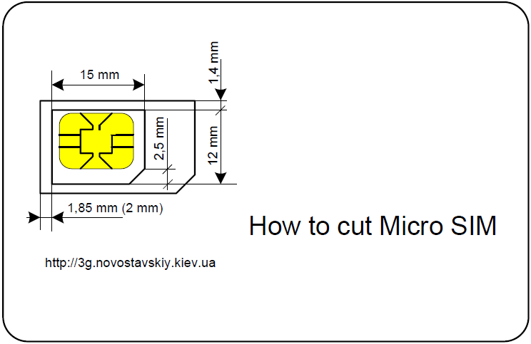 How to cut Micro SIM